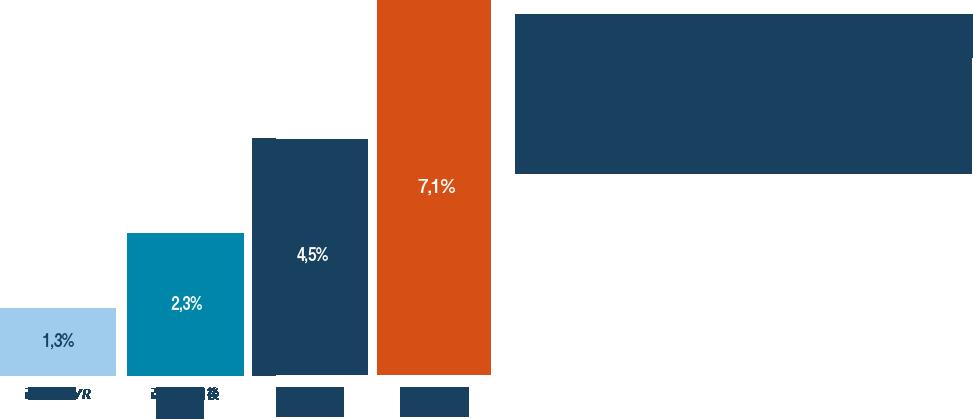 新規顧客の獲得、特に定期購入者の獲得を目的にするためのテストパターン、また継続率の向上施策なども提案。6ヶ月を超えたタイミングでCVRが最大に向上し、CPAも軽減することが実現することで、損益分岐点を超える。