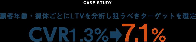 顧客年齢・媒体ごとにLTVを分析し狙うべきターゲットを選定