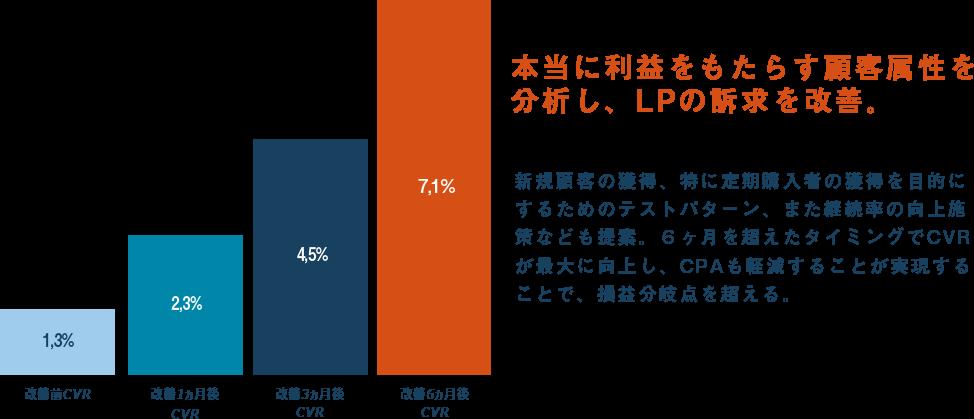 本当に利益をもたらす顧客属性を分析し、LPの訴求を改善。新規顧客の獲得、特に定期購入者の獲得を目的にするためのテストパターン、また継続率の向上施策なども提案。6ヶ月を超えたタイミングでCVRが最大に向上し、CPAも軽減することが実現することで、損益分岐点を超える。