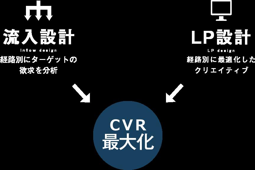 流入設計とLP設計によるCVR最大化