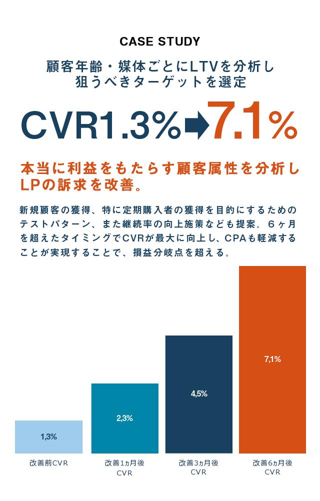 顧客年齢・媒体ごとにLTVを分析し狙うべきターゲットを選定CVR1.3%⇒7.1%に増加