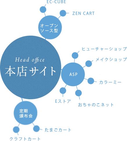 本店サイト