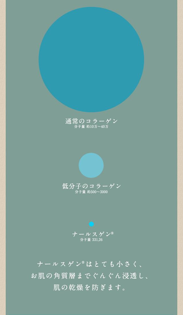 オールインワン美容液販売用ランディングページ(LP)デザイン・制作事例07