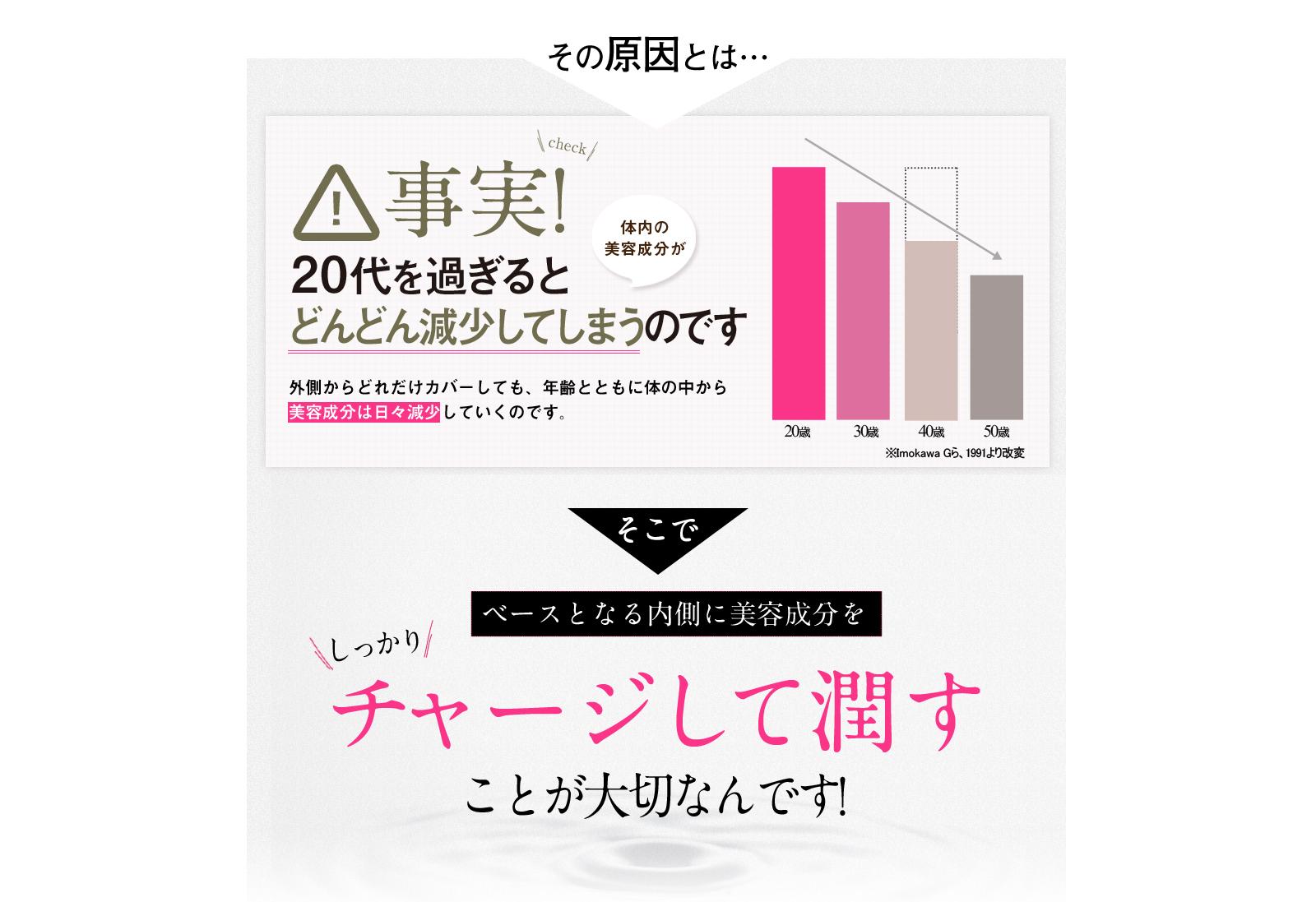 プラセンタサプリ販売用ランディングページ(LP)デザイン・制作事例05